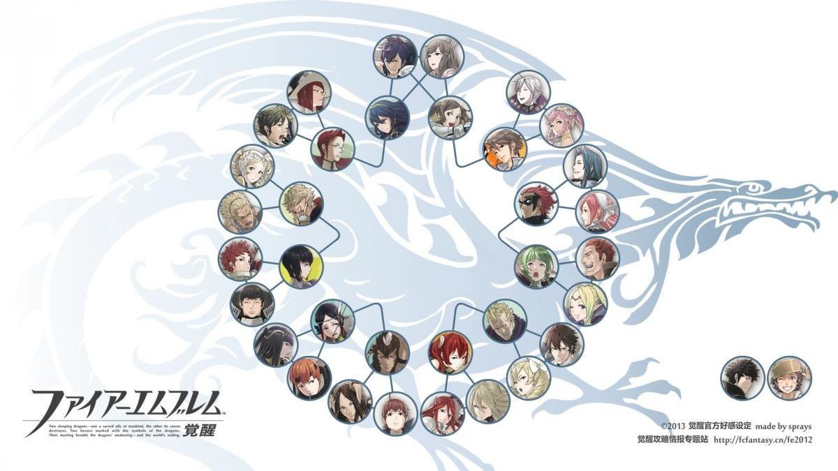 The Official Pairings - Fire Emblem: Awakening - Serenes Forest Forums
